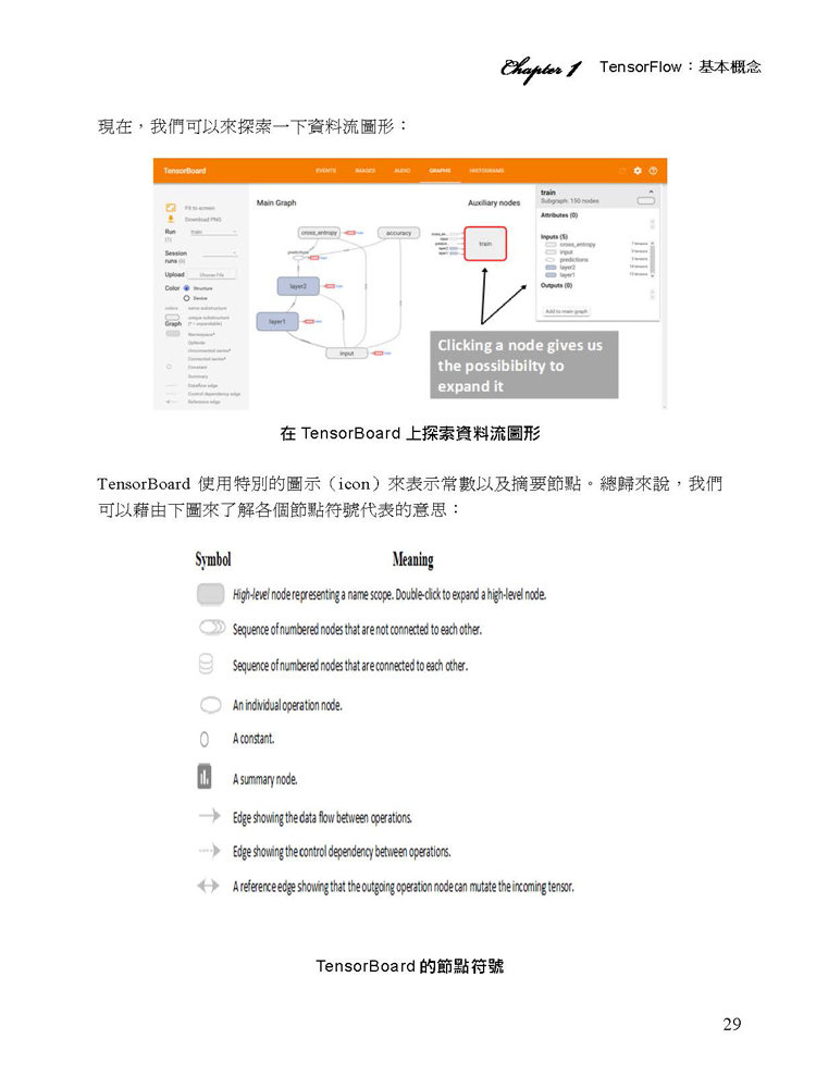 深度學習快速入門—使用 TensorFlow (Getting started with TensorFlow)-preview-6