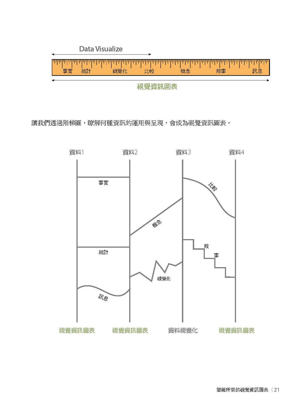 解構單頁式視覺資訊圖表設計與應用-preview-1