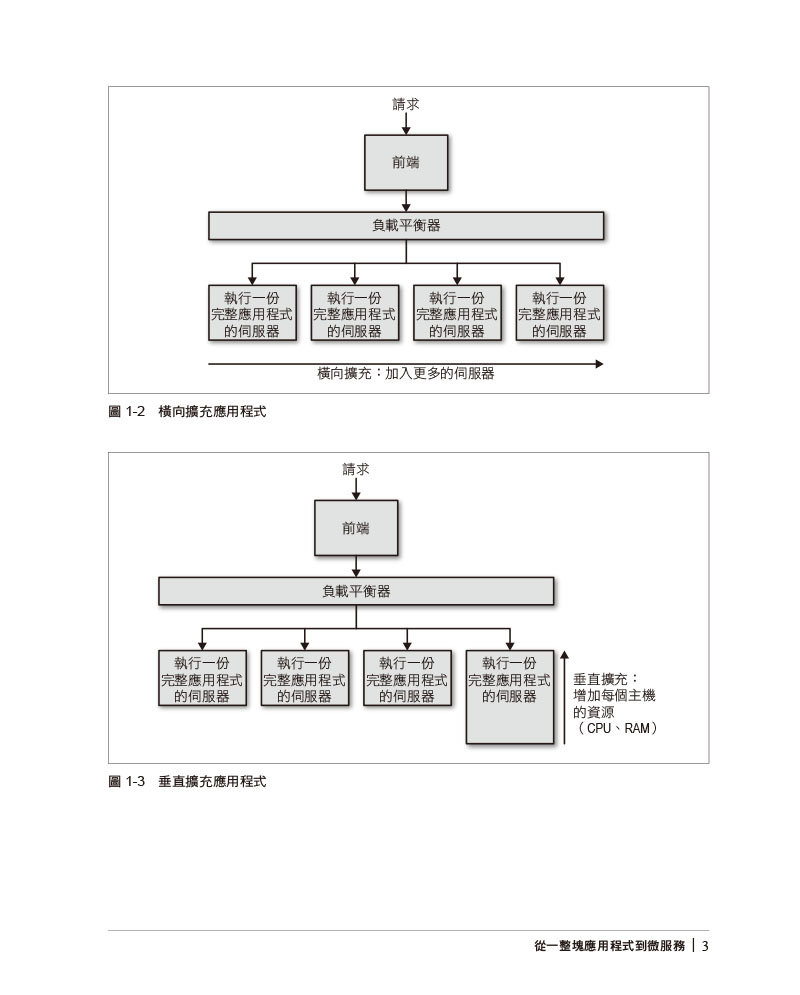 高品質微服務|建構跨工程組織的標準化系統 (Production-Ready Microservices: Building Standardized Systems Across an Engineering Organization)-preview-8