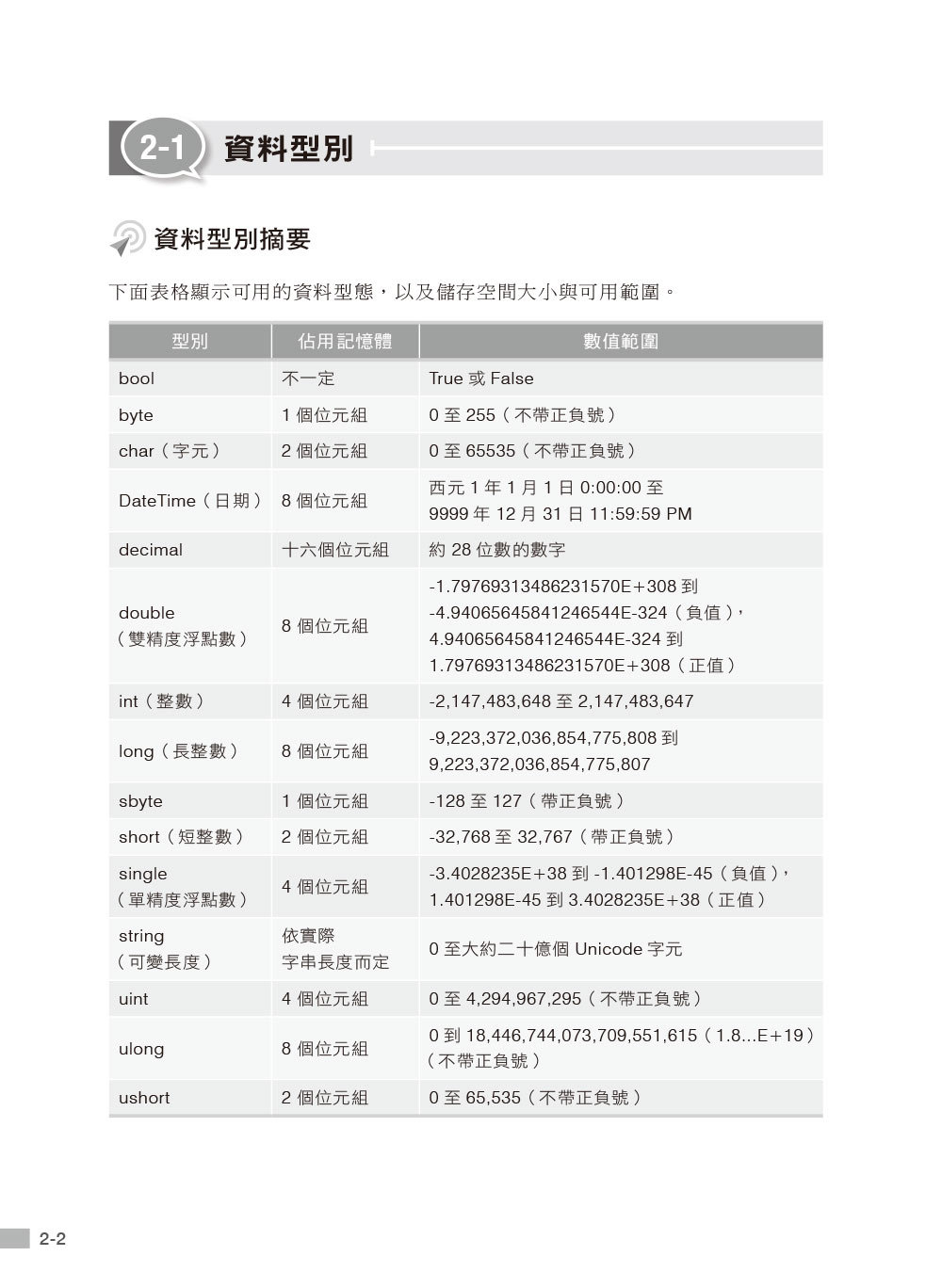 MTA Software Development Fundamentals 國際認證教戰手冊 C# (98-361)-preview-8