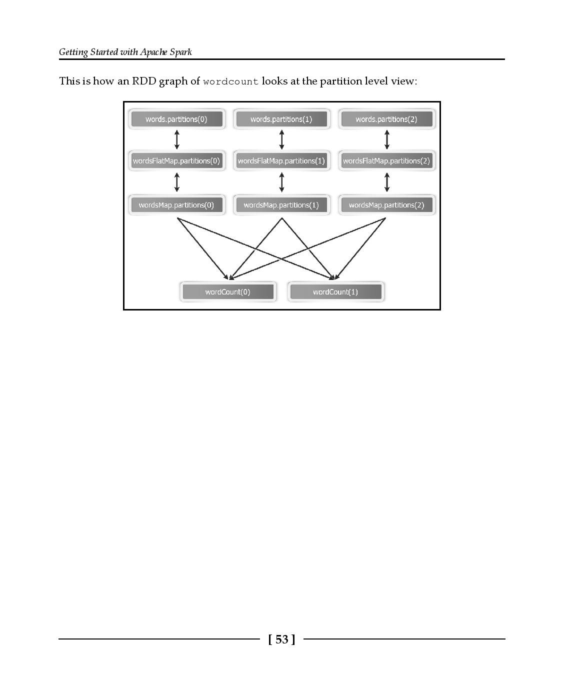 Apache Spark 2.x Cookbook-preview-54