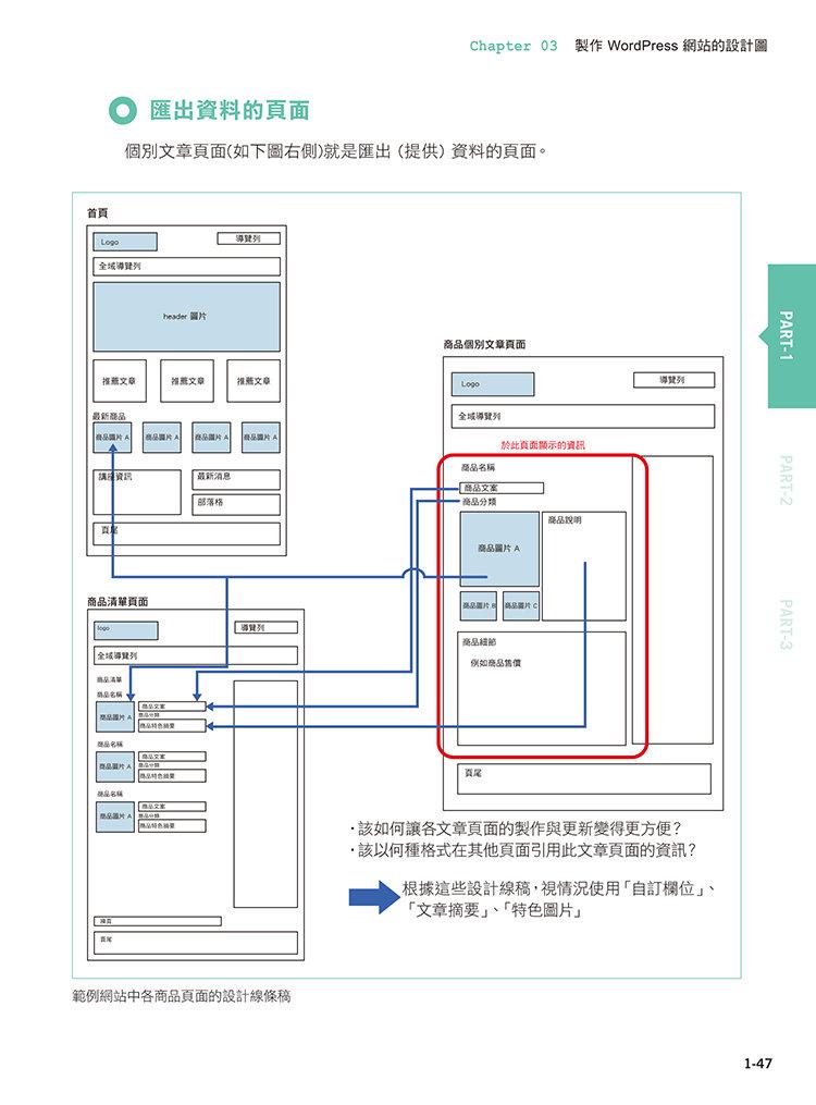 WordPress 客製化實戰講座 - 自製佈景‧外掛‧社群行銷‧SEO優化-preview-6