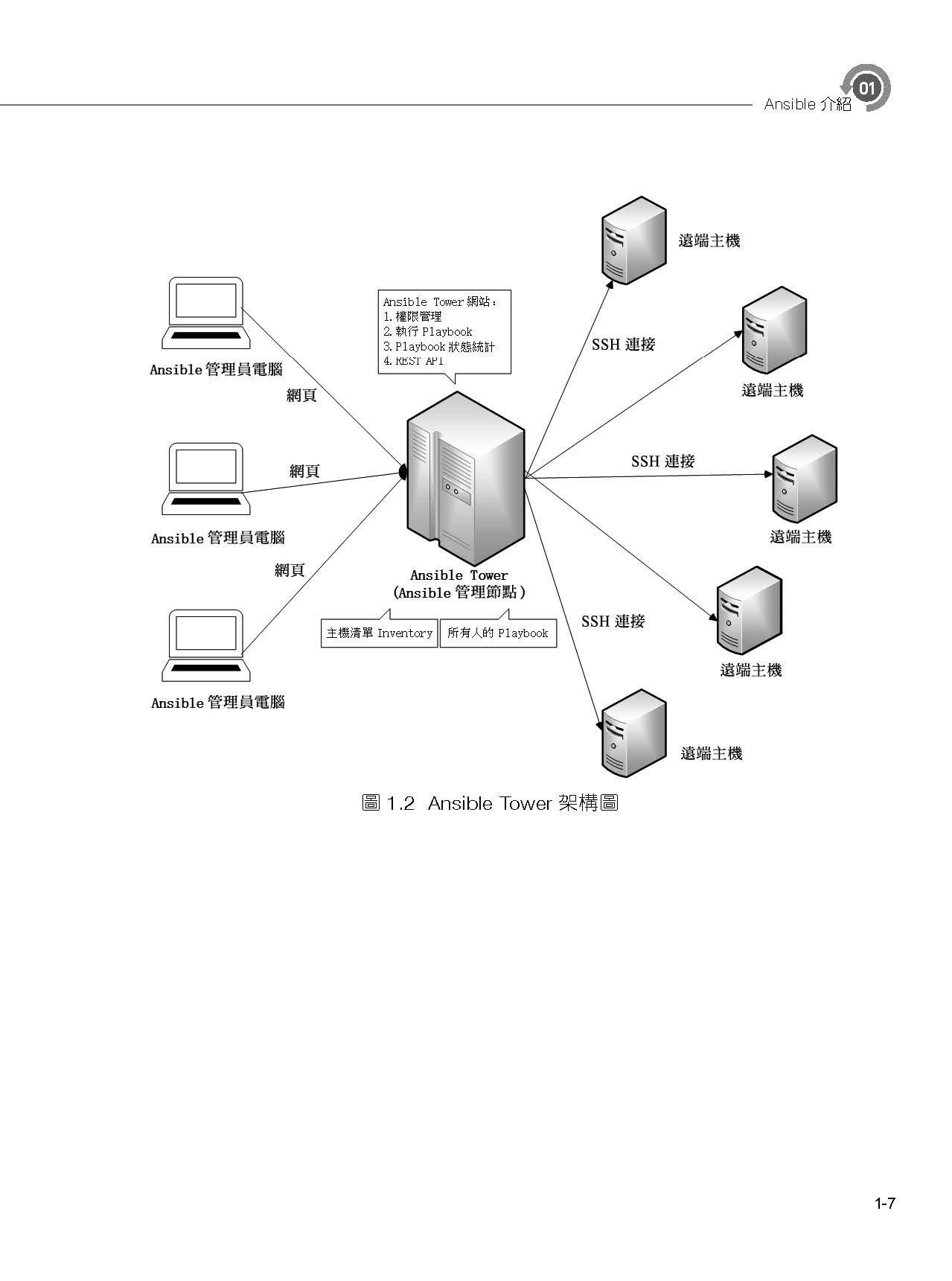 一鍵安裝數百軟體於數千電腦 -- 魔術般的 Ansible-preview-13