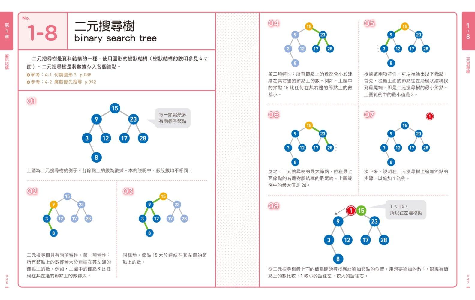演算法圖鑑:26種演算法 + 7種資料結構,人工智慧、數據分析、邏輯思考的原理和應用 step by step 全圖解-preview-4