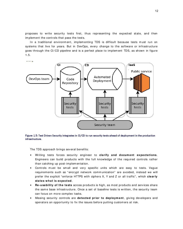 Vehent securingdevops meap ch1 v10 017