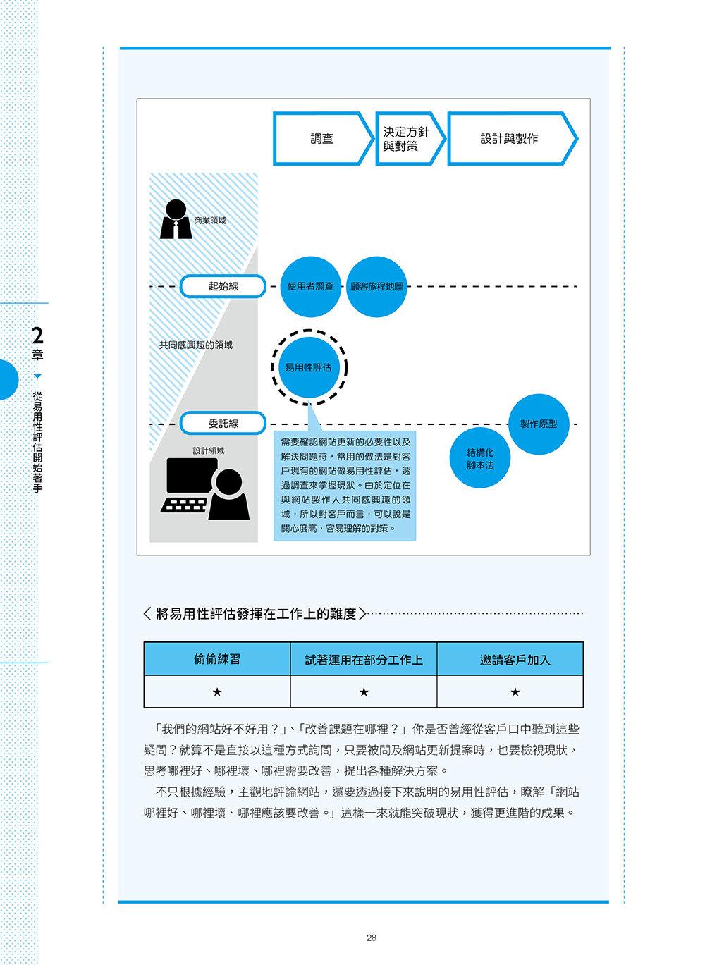 WEB 設計職人必修 UX Design 初學者學習手冊-preview-6