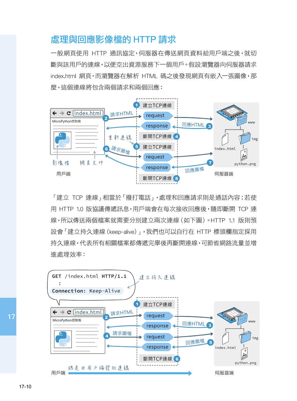 超圖解 Python 物聯網實作入門 -- 使用 ESP8266 與 MicroPython-preview-4