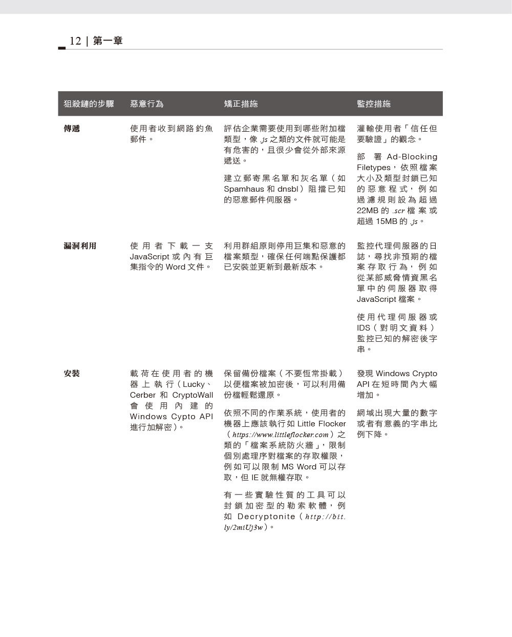 資安防禦指南|資訊安全架構實務典範 (Defensive Security Handbook: Best Practices for Securing Infrastructure)-preview-1