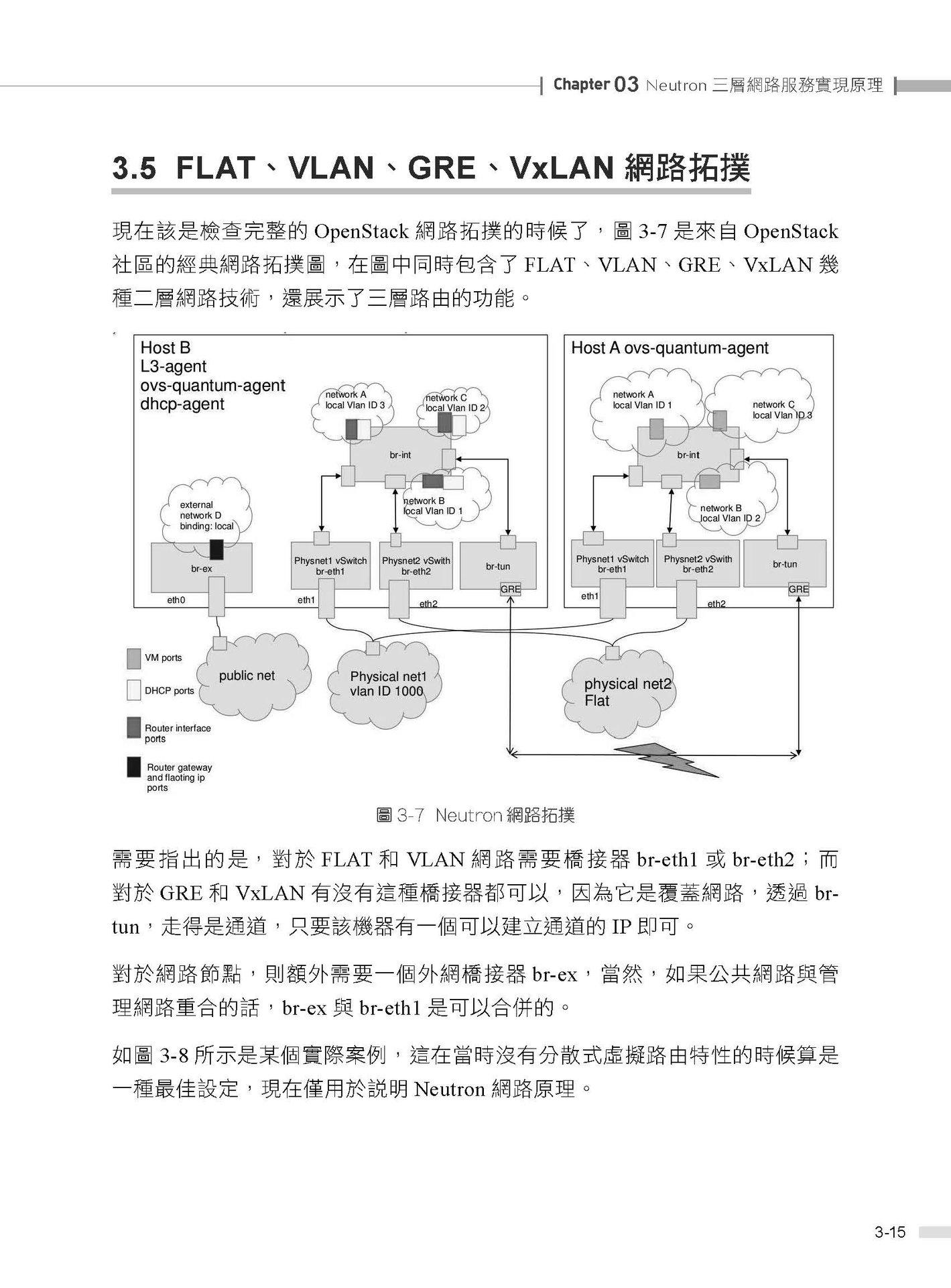 暢遊雲端網路世界:OpenStack Neutron 技術內幕-preview-5