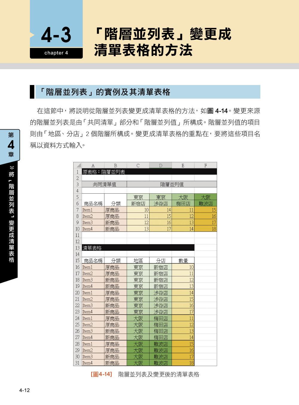 免寫程式!Excel 大量資料整理術:早知道這些技巧,樞紐分析不再抓狂-preview-5