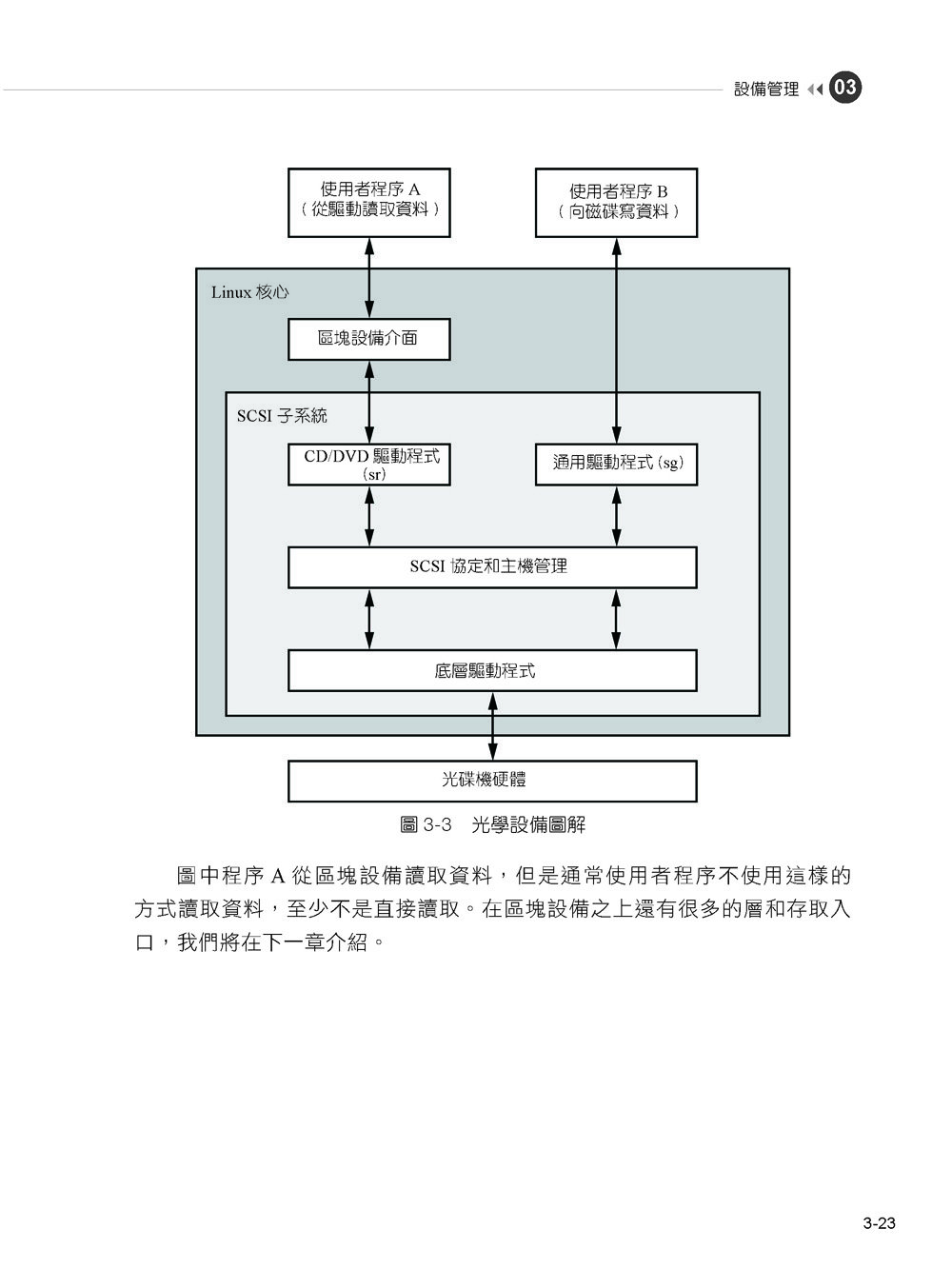 邁向 Linux 工程師之路:Superuser 一定要懂的技術與運用, 2/e (How Linux Works: What Every Superuser Should Know, 2/e)-preview-11