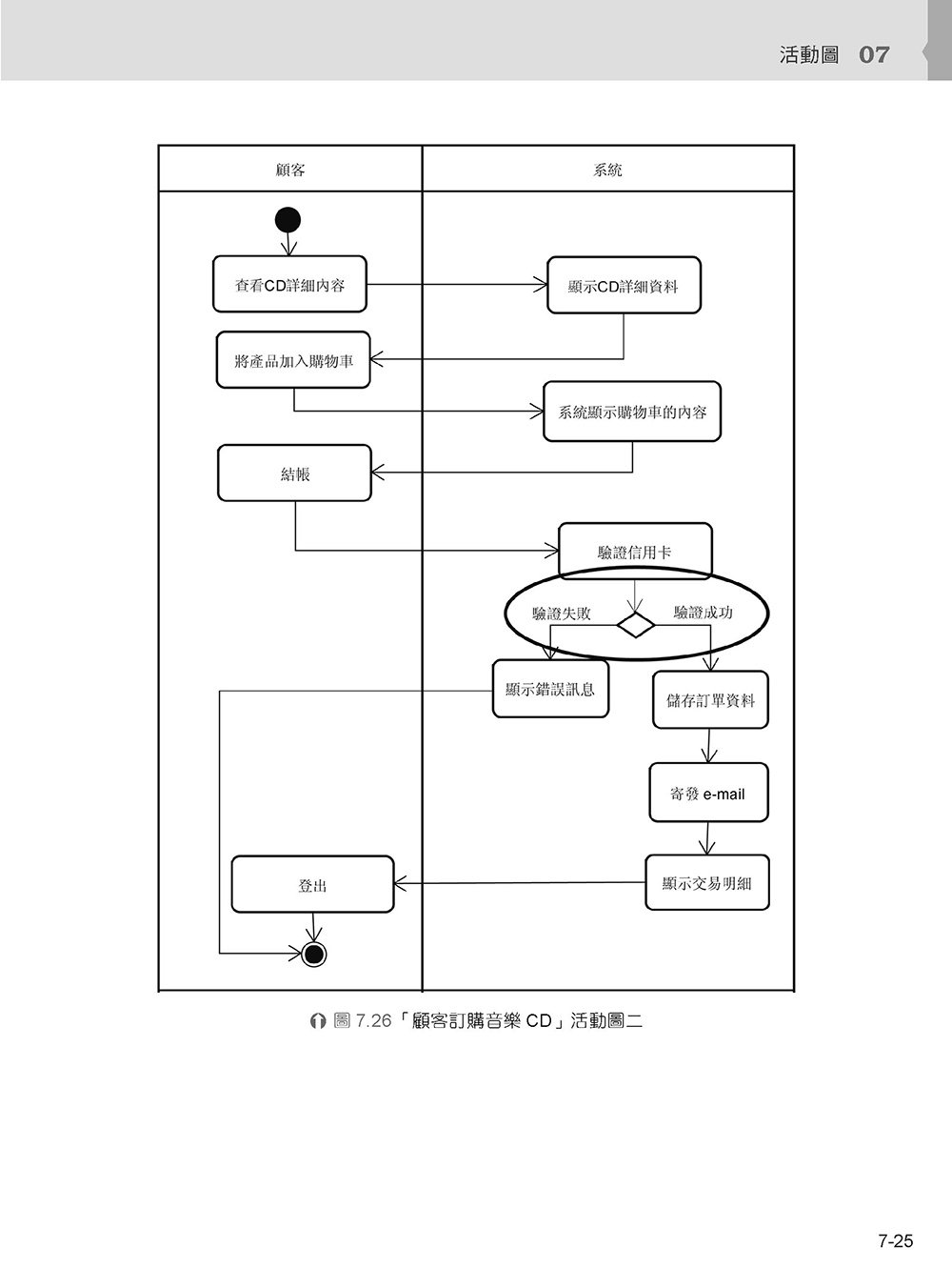 UML 物件導向系統分析與設計, 4/e-preview-12