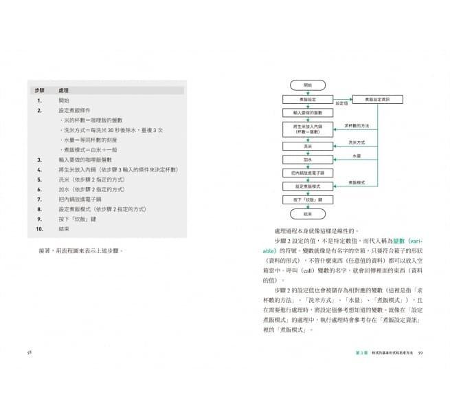 [全圖解] 寫給所有人的運算思維入門:5堂基礎課程+演算法練習,邊做邊學,建構邏輯思考、培養程式設計核心能力的原理和應用-preview-11