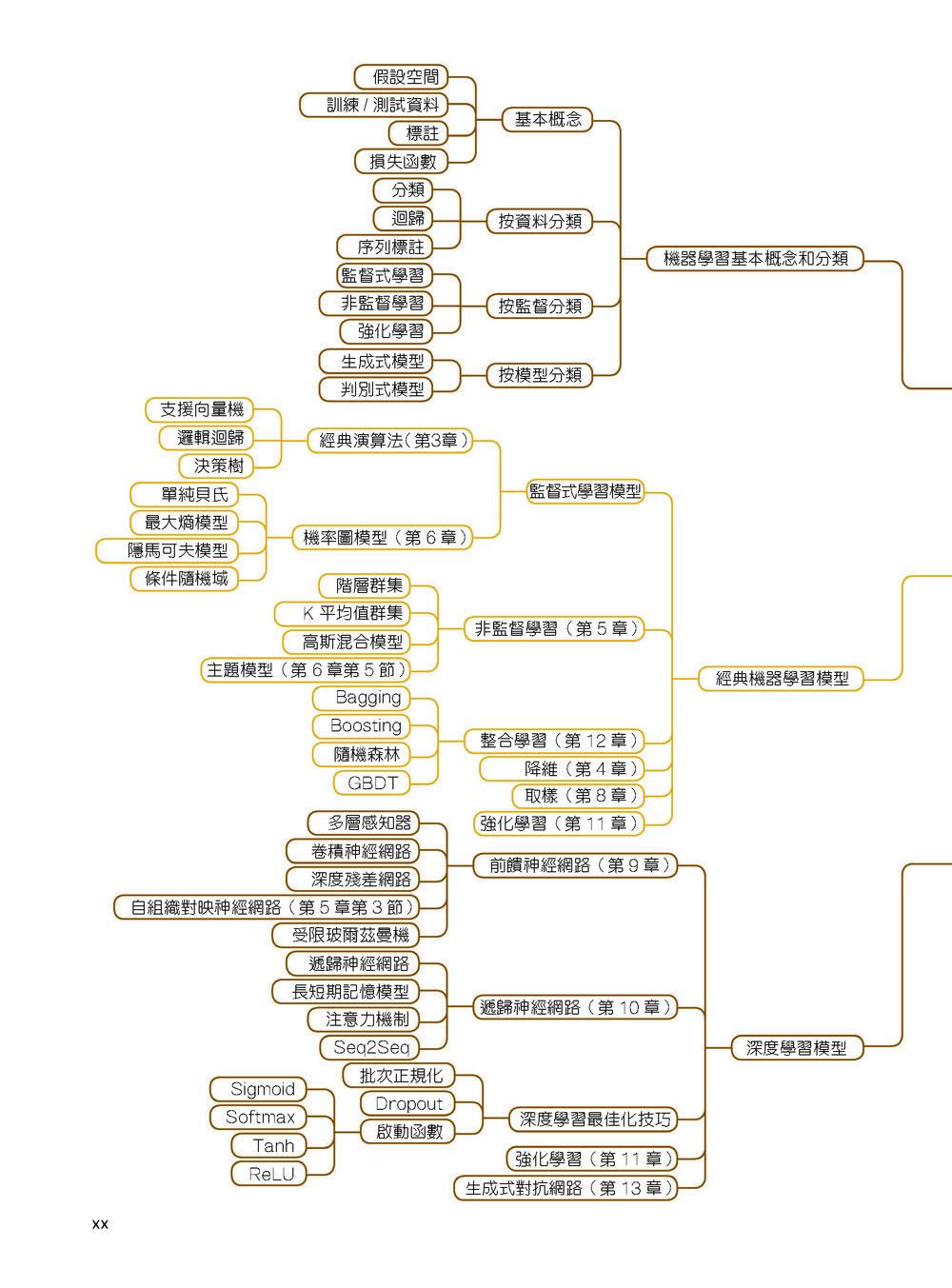 機器學習工程師面試全破解:嚴選124道AI演算法決勝題完整剖析-preview-2
