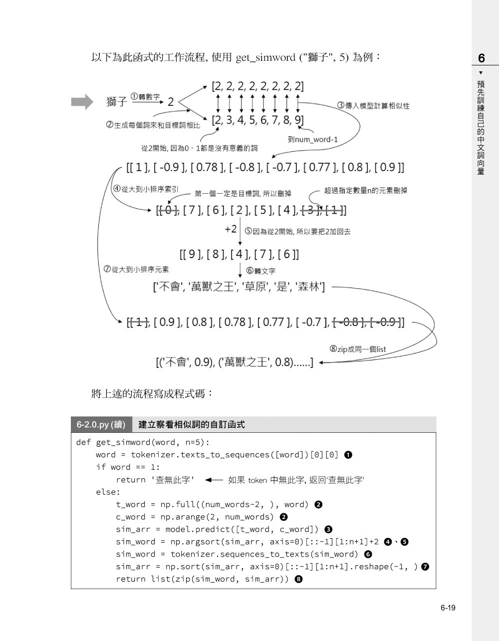 tf.keras 技術者們必讀!深度學習攻略手冊-preview-9