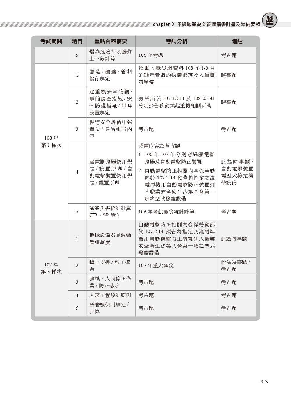職安一點通 職業安全管理甲級檢定完勝攻略-preview-4