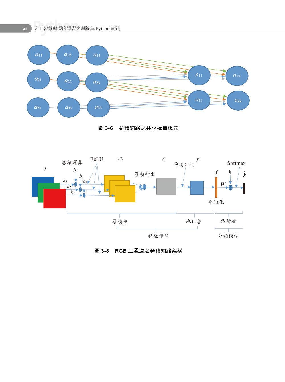 人工智慧與深度學習 -- 理論與 Python 實踐-preview-1