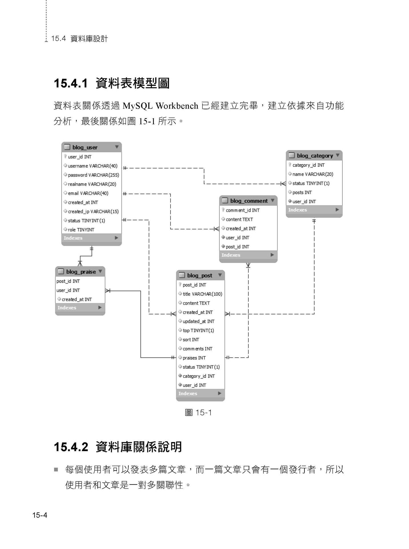 Laravel 之外的 MVC 架構選擇:用 ThinkPHP 聰明開發 PHP 專業網站-preview-7