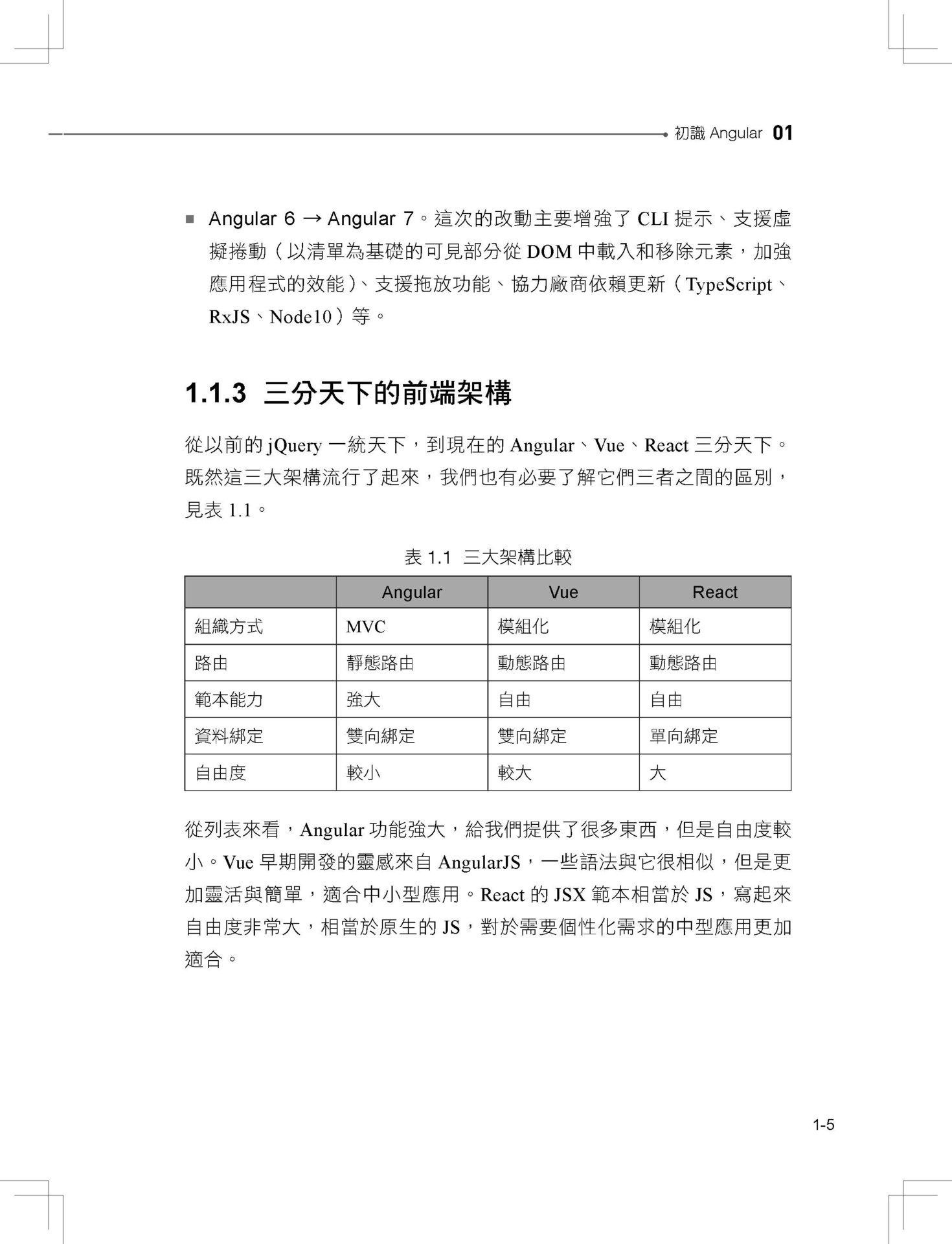 前端三雄首強:用 Angular 高速聰明開發多介面-preview-3
