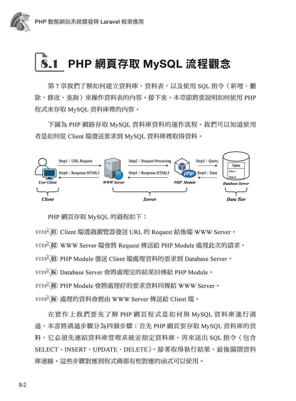 PHP 動態網站系統開發與 Laravel 框架運用-preview-1