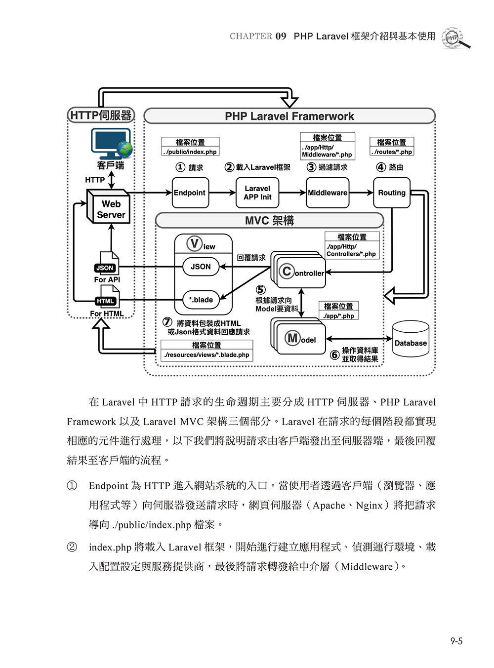 PHP 動態網站系統開發與 Laravel 框架運用-preview-6