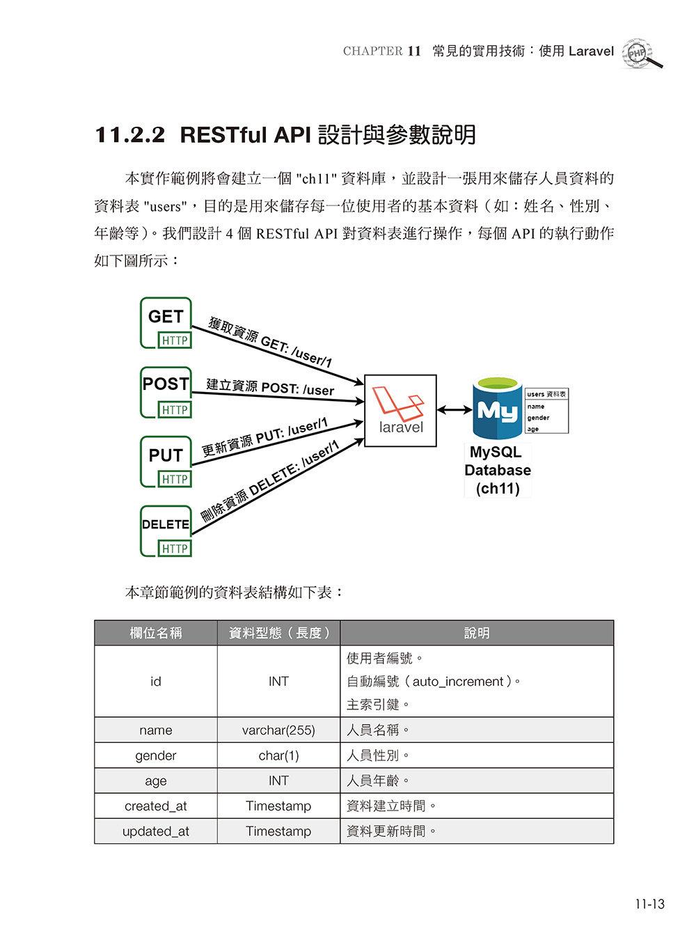 PHP 動態網站系統開發與 Laravel 框架運用-preview-13