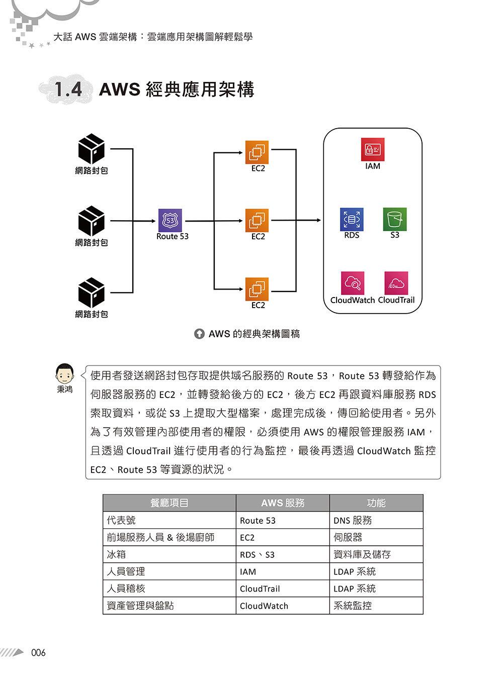 大話 AWS 雲端架構:雲端應用架構圖解輕鬆學-preview-5