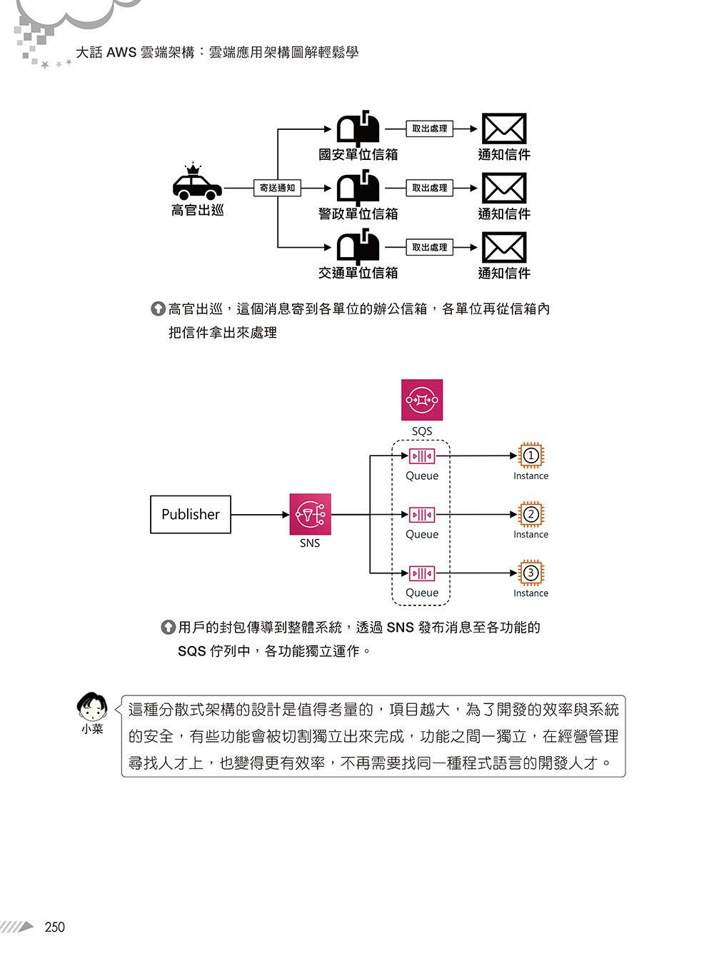 大話 AWS 雲端架構:雲端應用架構圖解輕鬆學-preview-12