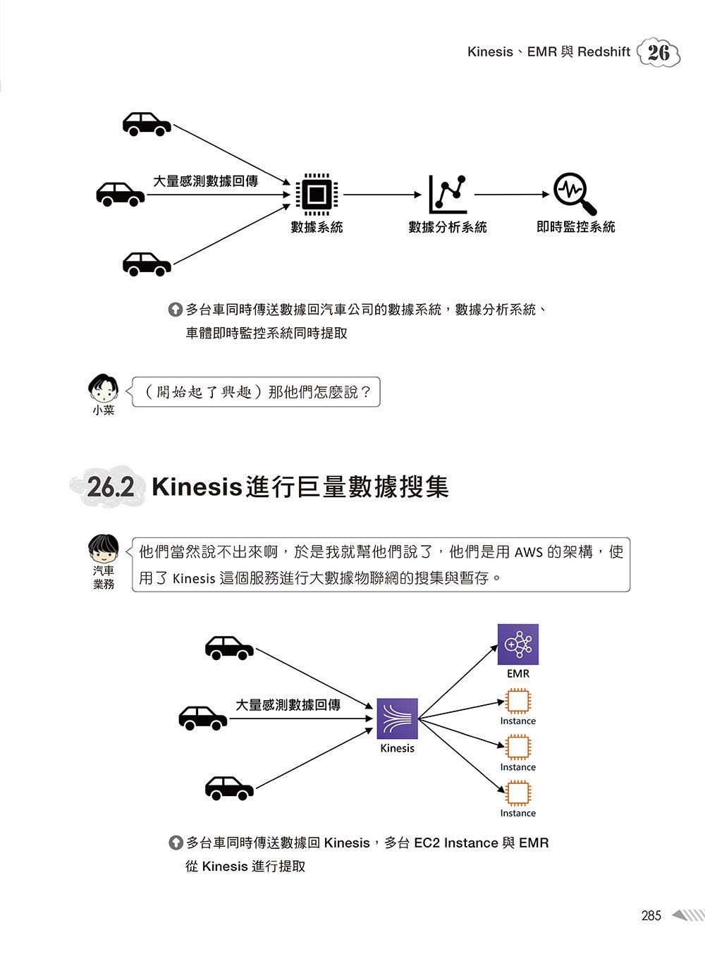 大話 AWS 雲端架構:雲端應用架構圖解輕鬆學-preview-15