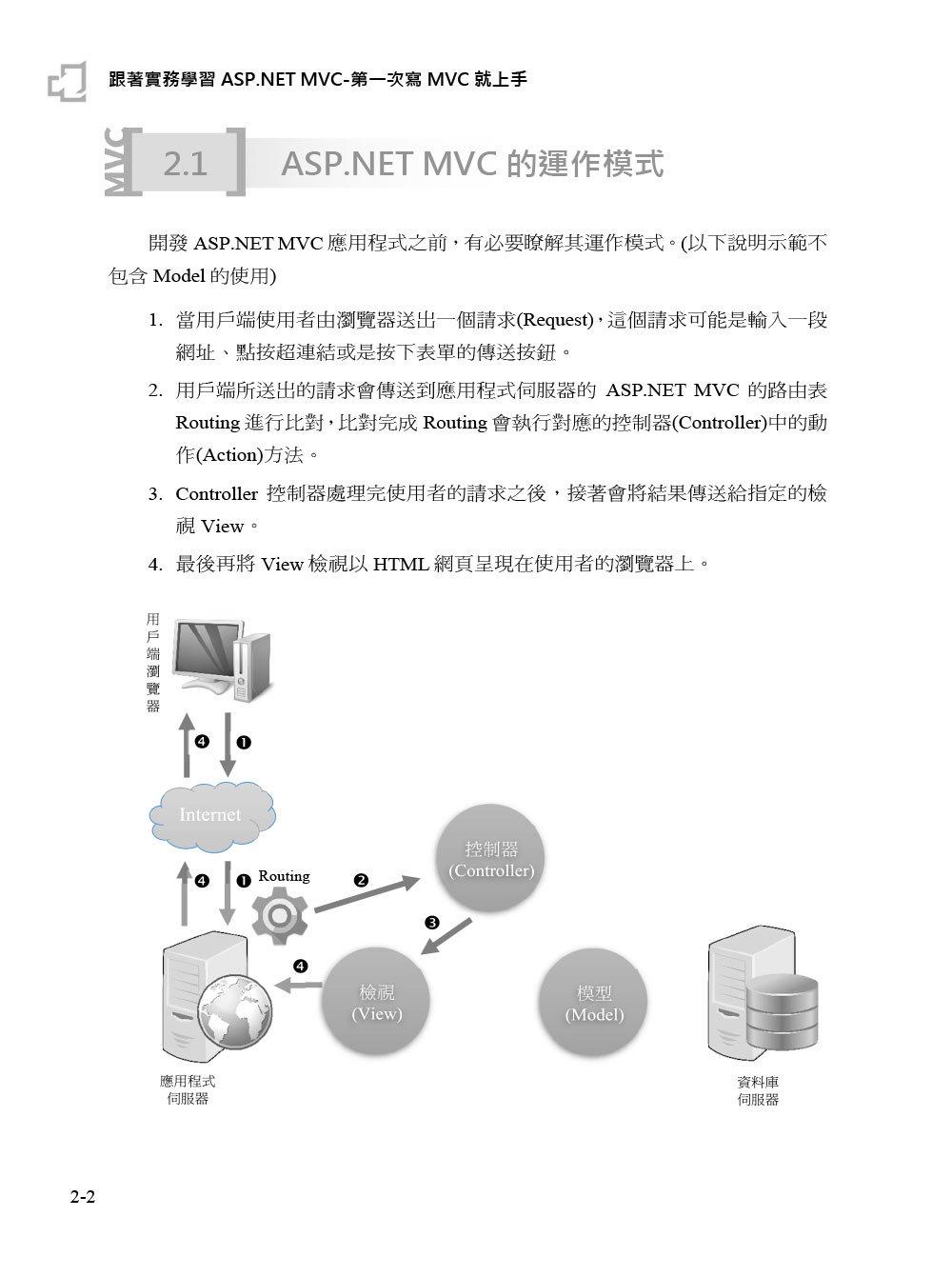 跟著實務學習 ASP.NET MVC 5.x -- 第一次寫 MVC 就上手 (範例線上下載)-preview-2