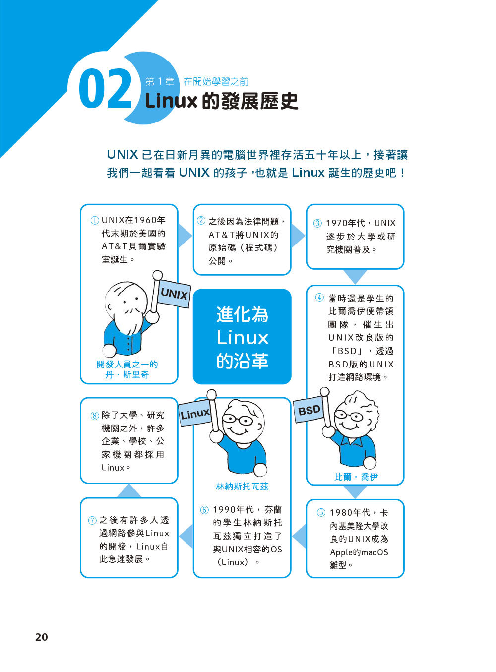 圖解 LINUX 指令操作與網路設定-preview-1