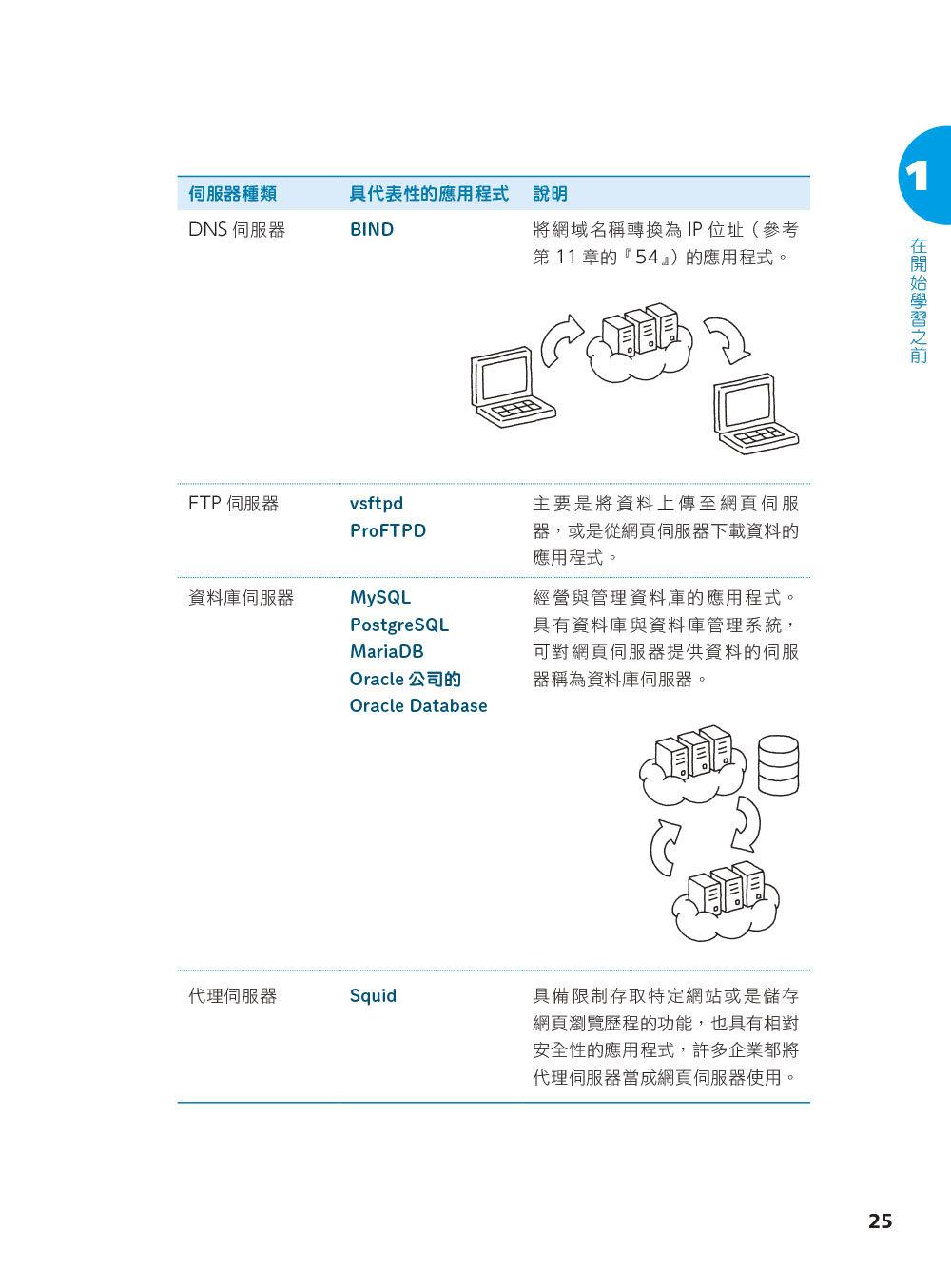 圖解 LINUX 指令操作與網路設定-preview-2