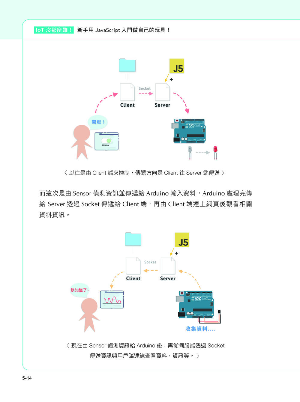IoT 沒那麼難!新手用 JavaScript 入門做自己的玩具!(iT邦幫忙鐵人賽系列書)-preview-10
