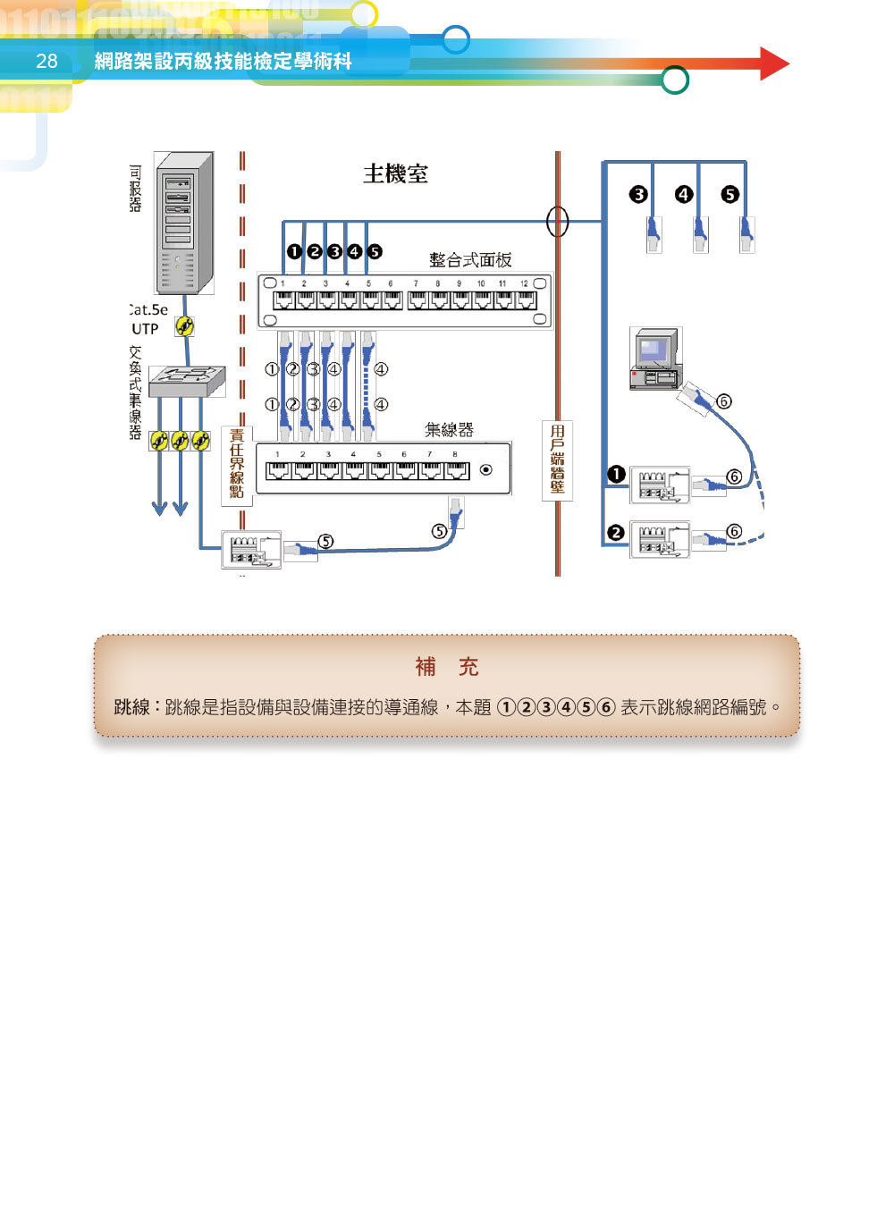 網路架設丙級技能檢定學術科 2021版-preview-7
