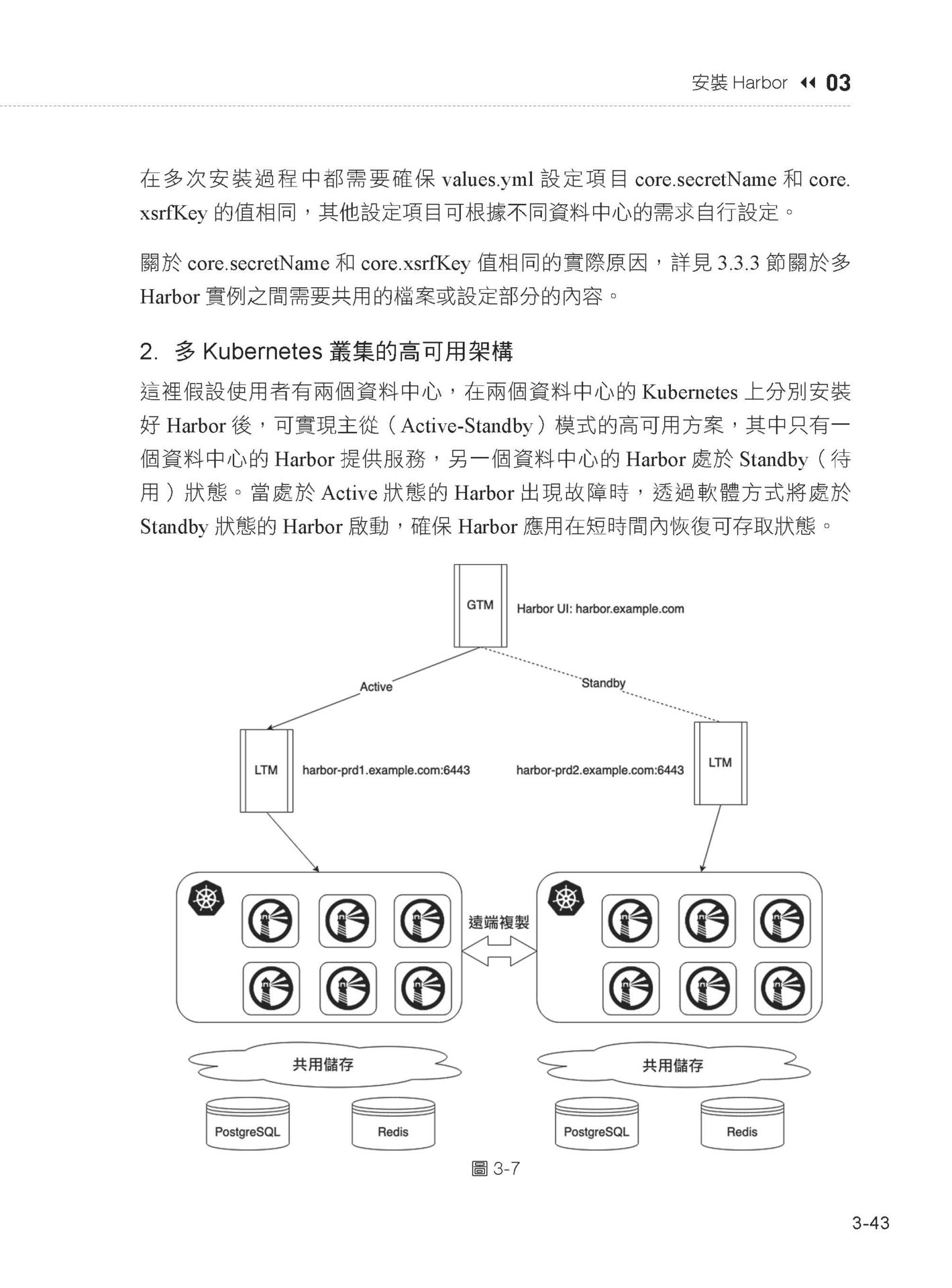 比 Docker 再高階一步:使用 Harbor 完成 Helm Chart 容器及鏡像雲端原生管理-preview-3