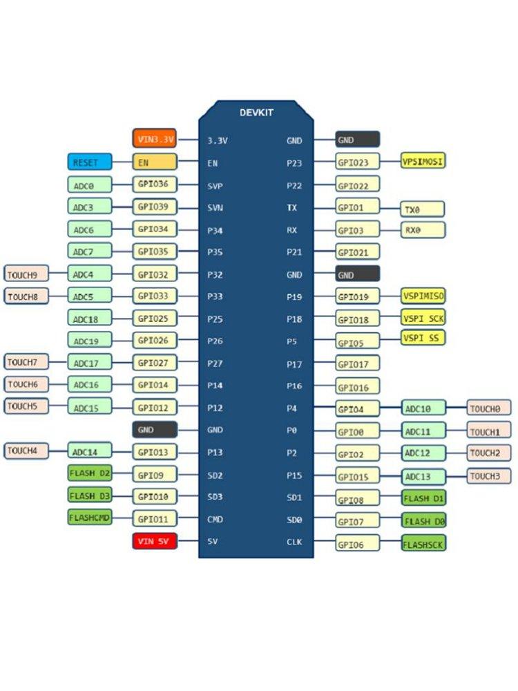 NodeMCU-32S Lua WiFi 物聯網開發板(CH340版)附USB線 | ESP32 開發板-preview-1