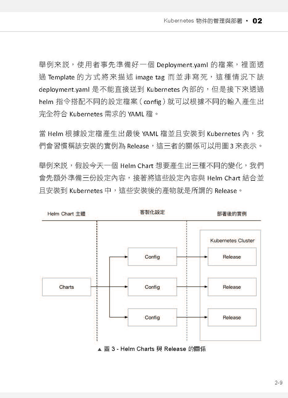 矽谷工程師教你 Kubernetes:史上最全 CI/CD 中文應用指南 (iT邦幫忙鐵人賽系列書)-preview-10