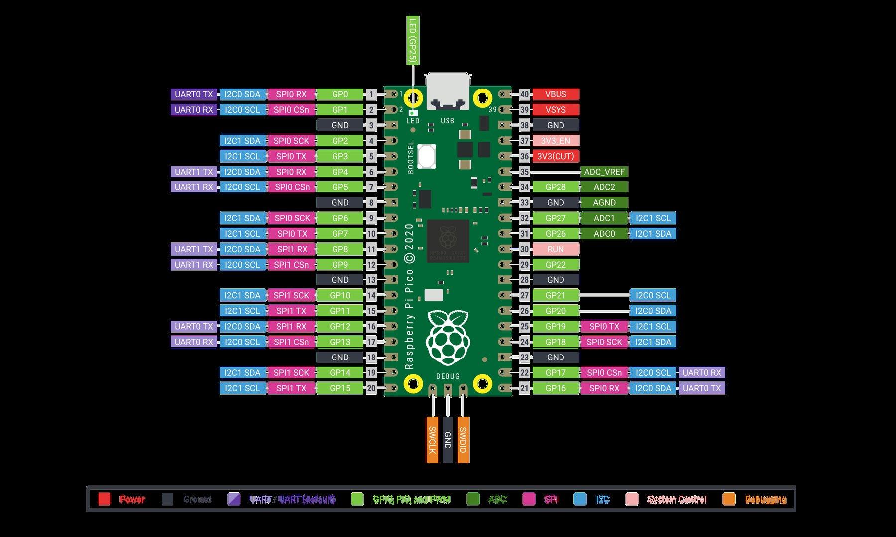 Raspberry Pi Pico 開發板(已焊) 附傳輸線-preview-1