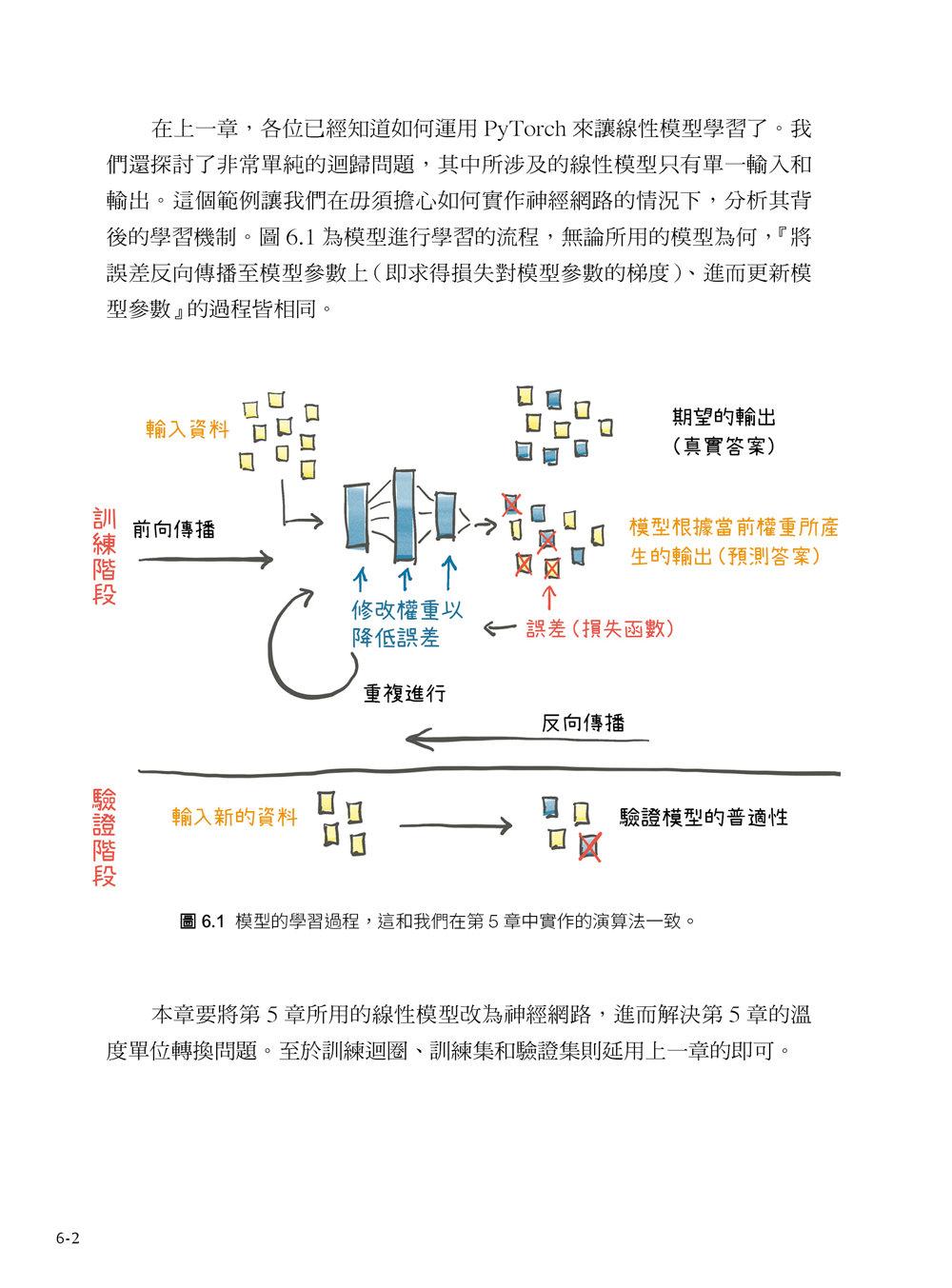 核心開發者親授!PyTorch 深度學習攻略 (Deep Learning with Pytorch)-preview-6