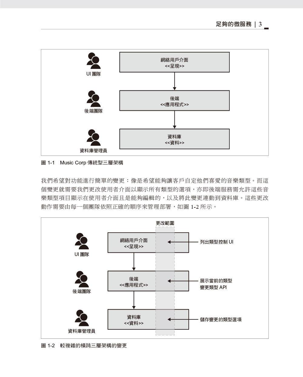 單體式系統到微服務 (Monolith to Microservices)-preview-5