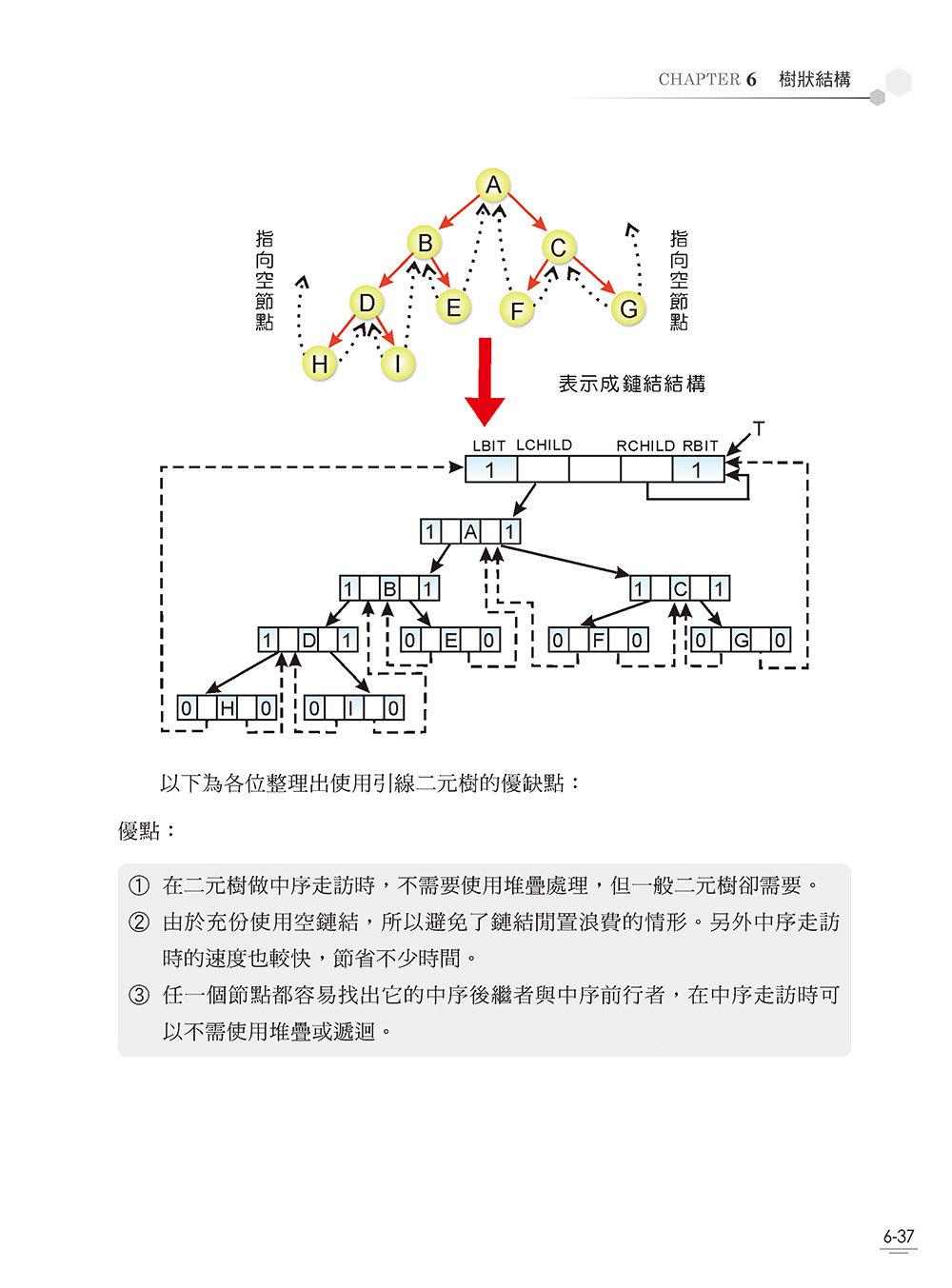 圖解資料結構 -- 使用 JavaScript-preview-13