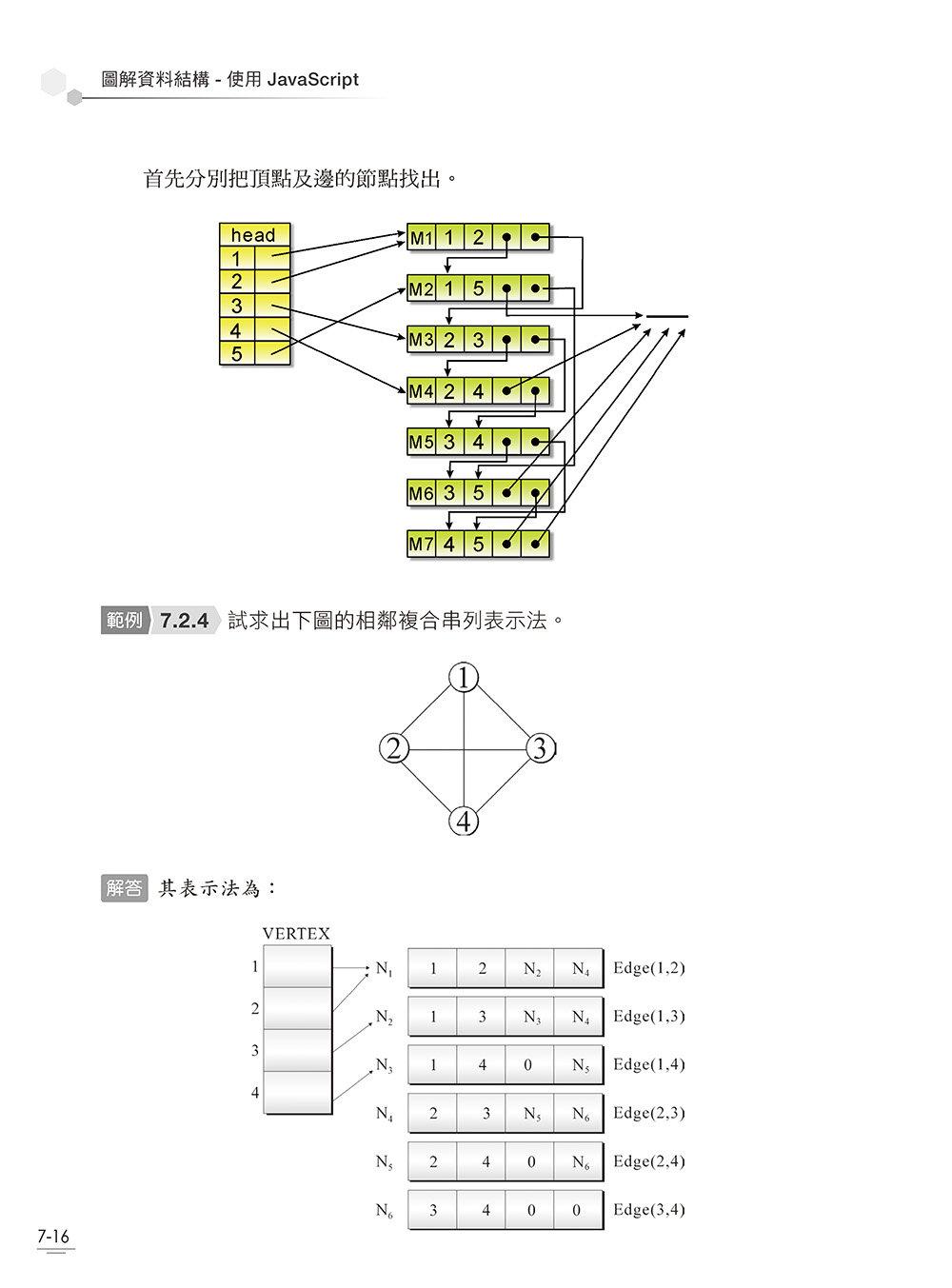 圖解資料結構 -- 使用 JavaScript-preview-14