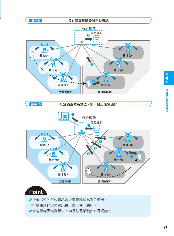 圖解 5G 的技術與原理-preview-7