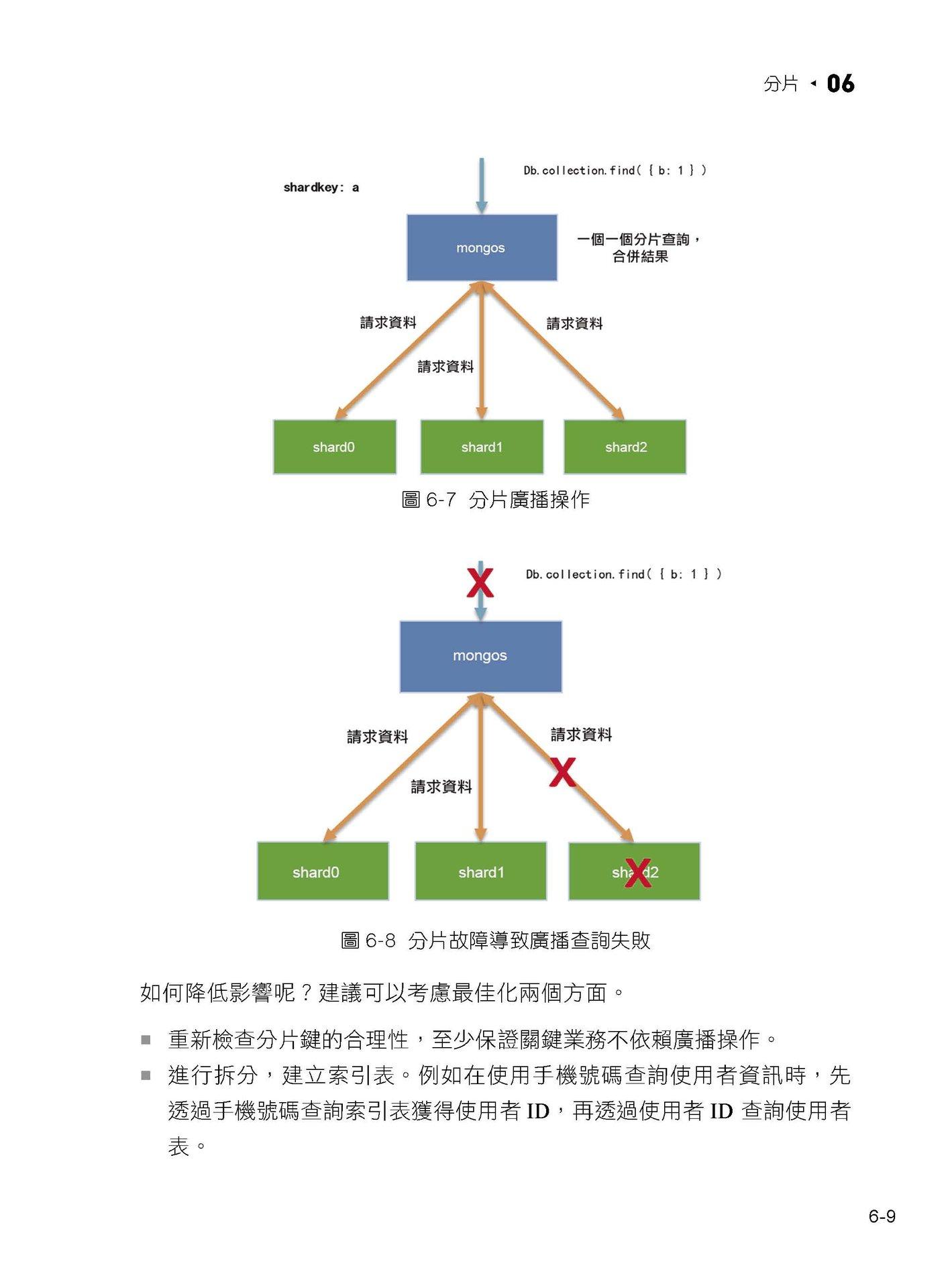 最成熟文件資料庫:MongoDB 實作整合最佳化微服務架構-preview-11
