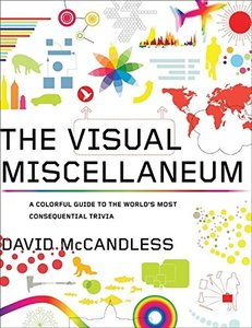 The Visual Miscellaneum: A Colorful Guide to the World's Most Consequential Trivia (Paperback)-cover